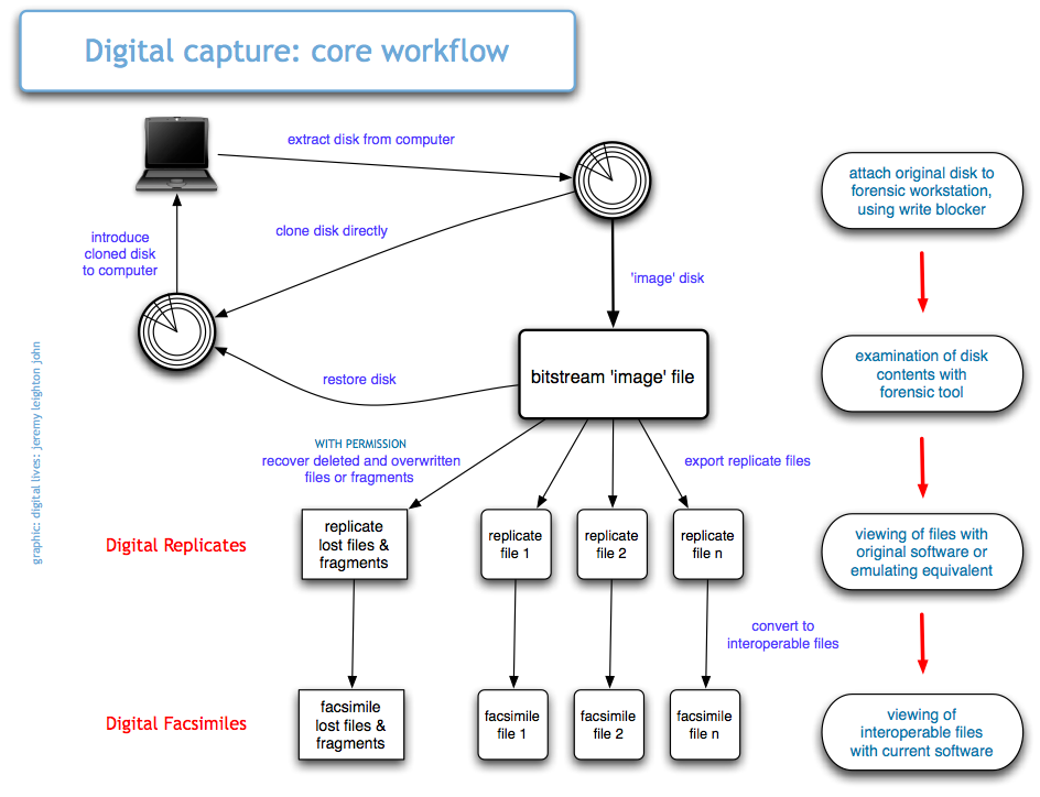 Schematic of core workflow